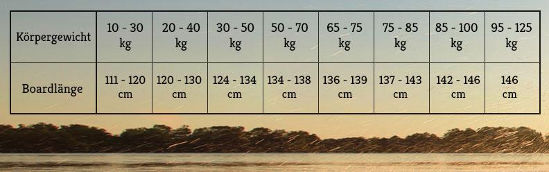 Wakeboard-Boardlaengen